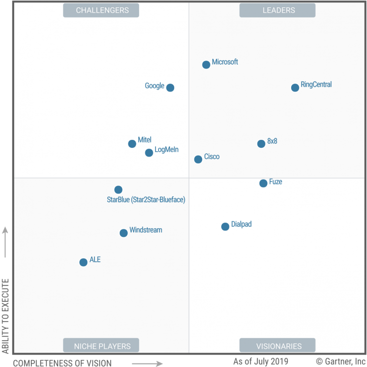 ucaas-magic-quadrant-2019-gartner[1]